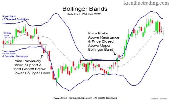 ost_bai-8-bollinger-band-la-gi-huong-dan-cach-su-dung-cong-cu-bollinger-band-151131260920.jpg