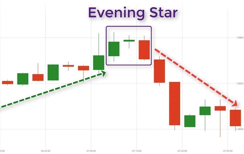 Evening Star Pattern - Mô Hình Nến Sao Hôm