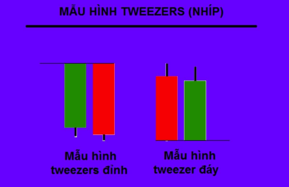 Tweezer Tops and Bottoms Pattern - Mô Hình Nến Đỉnh Nhíp và Đáy Nhíp