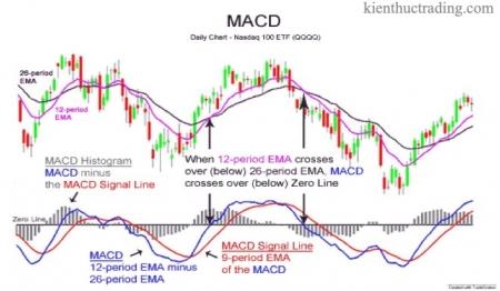 Bài 11. Chỉ số MACD là gì? Hướng dẫn sử dụng công cụ chỉ báo MACD