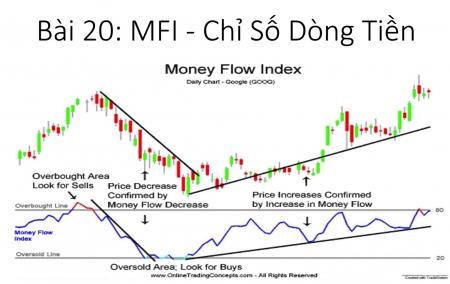 Bài 20: Chỉ số MFI là gì? Công cụ chỉ báo dòng tiền MFI. Money Flow Index