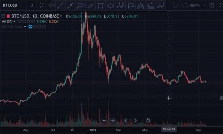 Bài 22: Cách nhận định thị trường, Cách phân tích giá 1 đồng coin