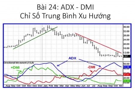 Bài 24: Chỉ số ADX DMI là gì? Hướng dẫn sử dụng công cụ chỉ báo ADX DMI