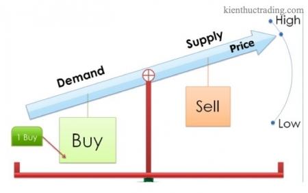 Bài 5. Lý thuyết cung cầu - Kháng cự và hỗ trợ là gì - Cách xác định xu hướng giá
