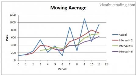 Bài 6. Đường trung bình động MA - Moving Average