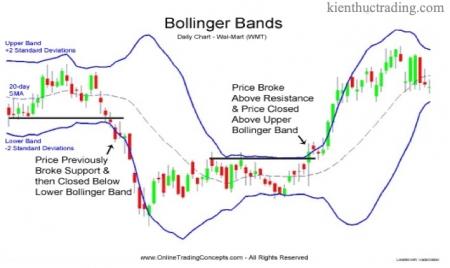 Bài 8. Bollinger band là gì? Hướng dẫn cách sử dụng công cụ Bollinger Band