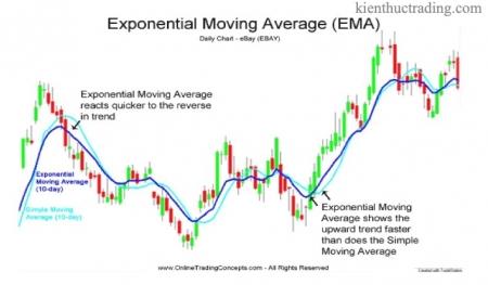 Bài 7. Đường trung bình động EMA - Moving Average Exponential