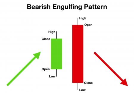 Bearish Engulfing Pattern - Mô Hình Nến Nhấn Chìm Suy Giảm