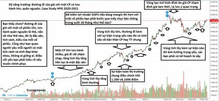 Case Study: Kỹ năng trading một cổ phiếu có lượng lưu hành lớn HPG 2020-2021
