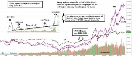 Đặc tính ngành chứng khoán trong thị trường chứng khoán