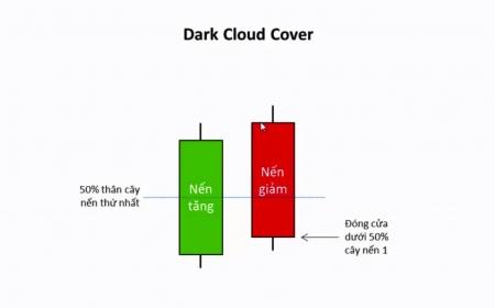 Dark Cloud Cover Pattern - Mô Hình Nến Mây Đen Che Phủ