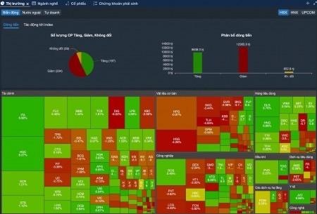 Video 46: Dấu hiệu thị trường 9/2021 -  TruongMoney - 20/09/2021