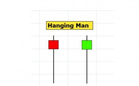 Hanging Man Pattern - Mô Hình Nến Người Treo Cổ