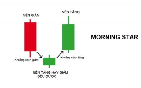 Morning Star Pattern - Mô Hình Nến Sao Mai