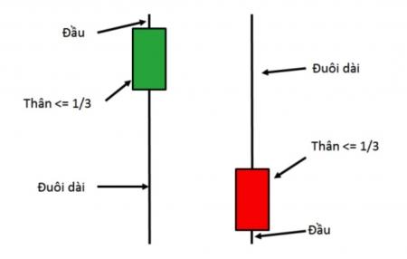 Nến Pin Bar là gì? Cách sử dụng và giao dịch với Pin Bar
