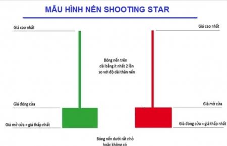 Shooting Star Pattern - Mô Hình Nến Sao Đổi Ngôi