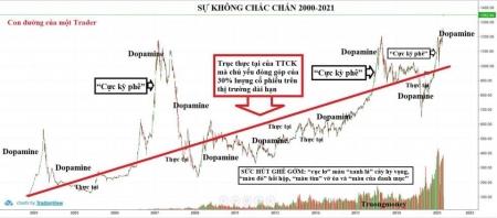 Vì sao nhà đầu tư thua lỗ